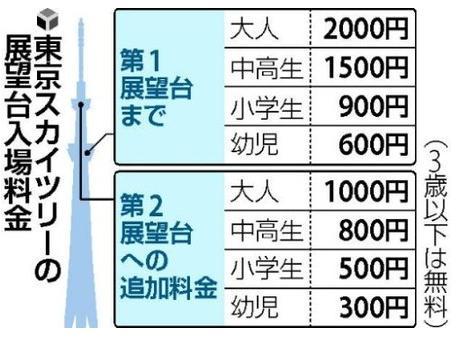 東京スカイツリー、入場料金3千円で来年5月開業だそうです。