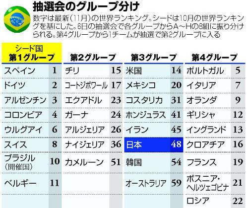 ブラジルW杯、予選リーグ抽選会のグループ分け(テレビ中継有)