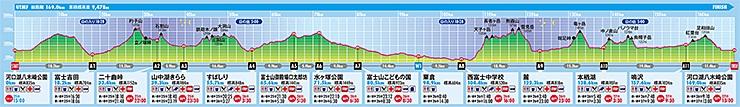 UTMF2014のコース図及び高低図