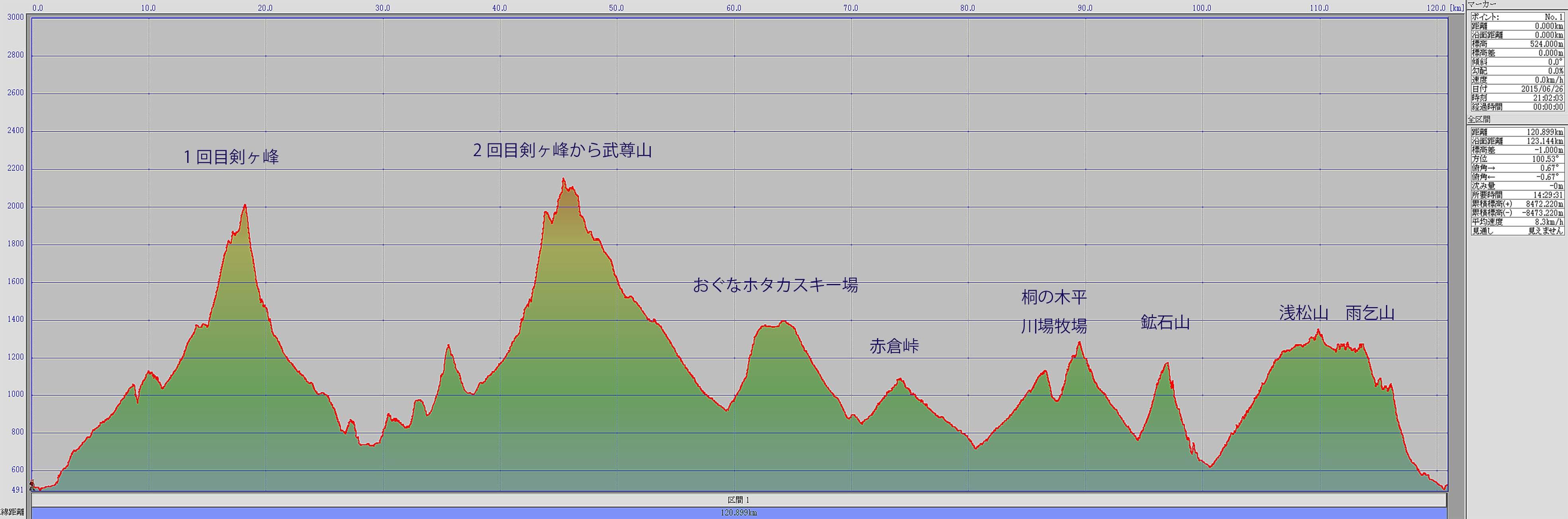 上州武尊山スカイビューウルトラトレイル大会概要(コース図・日程・必携装備等)