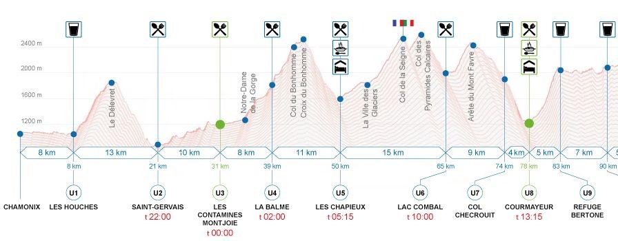 Fw:UTMBコースマップ
