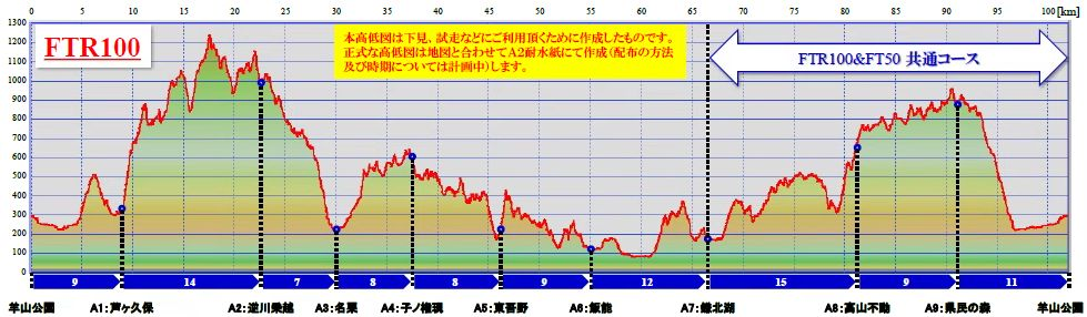 FunTrails100K Round 秩父&奥武蔵(FTR100)出走宣言!